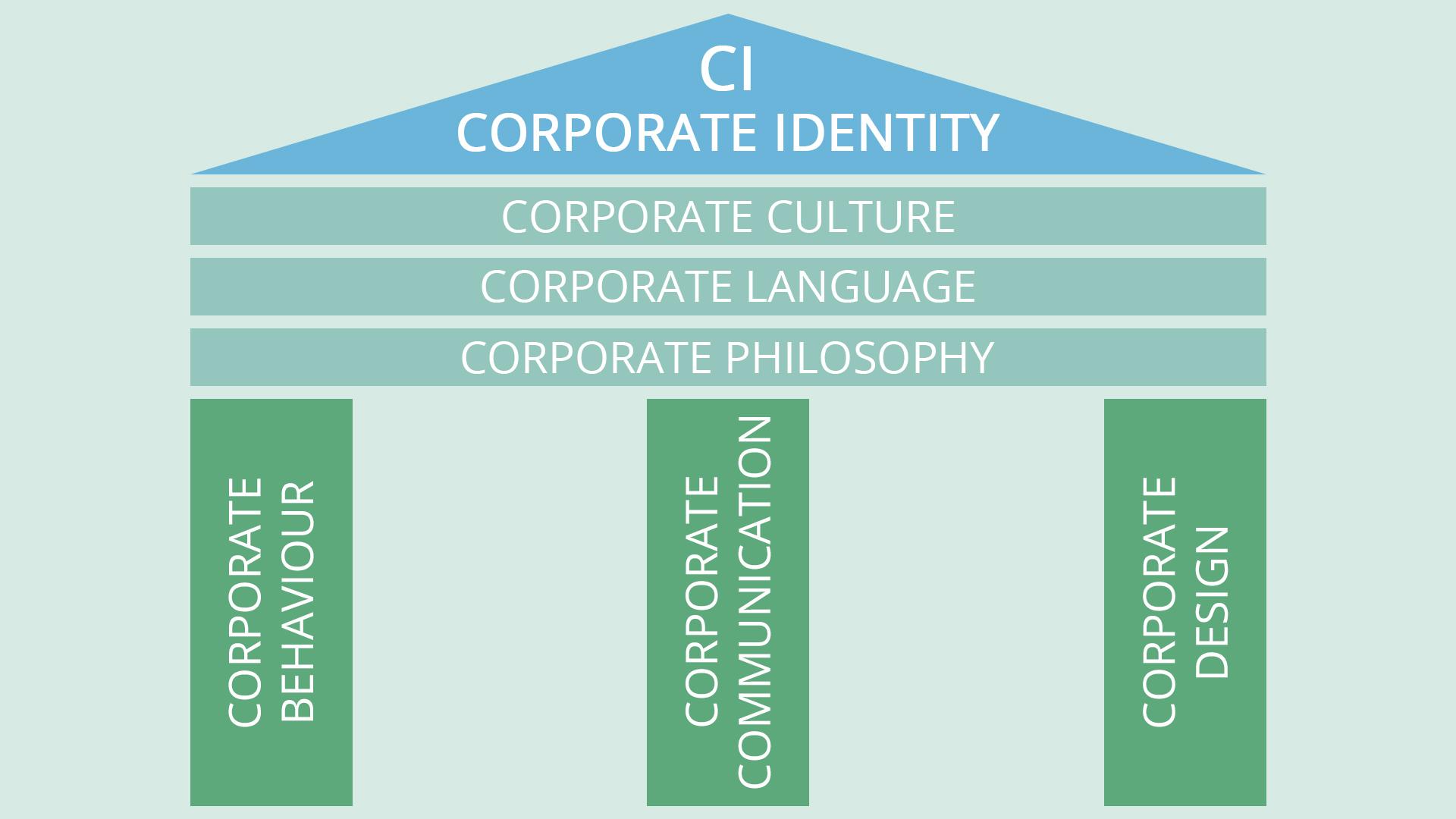 Corporate Identity Grafik